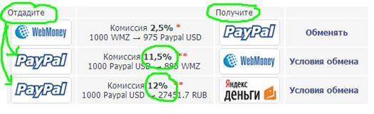 как вывести деньги с PayPal